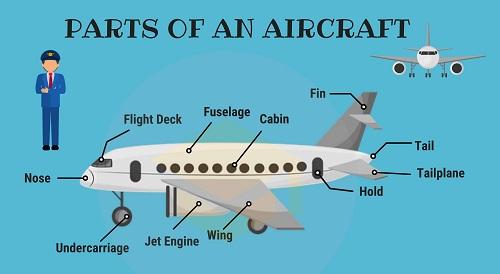 Từ vựng tiếng Anh chỉ các bộ phận của máy bay