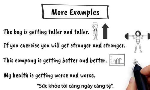 Cách diễn đạt 'ngày càng' trong tiếng Anh