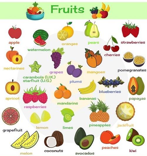 Tên gọi các loại quả trong tiếng Anh