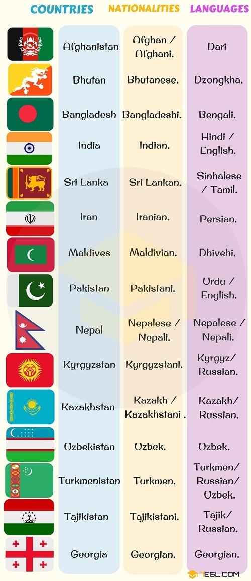 Từ vựng chỉ quốc gia, quốc tịch và ngôn ngữ